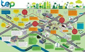 Tyseley Energy Park